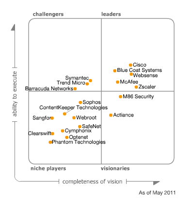 Magic Quadrant for Secure Web Gateway